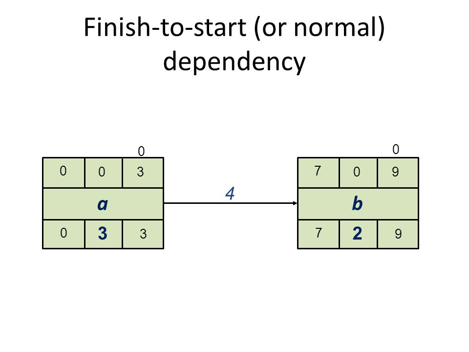 Start-to-start (or lag-start) dependency x 0 30 0 3 3 y 4 60 4 6 2 4 00 Example: the air-conditioning should be started in a building a given time before visitors are let inside