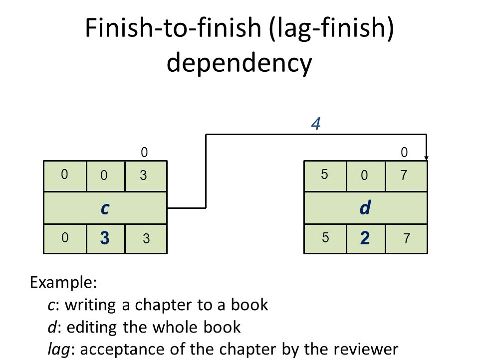 Start-to-finish dependency a 0 60 0 6 6 b 2 40 2 4 2 4 00 Example: a: production with a new machine b: quality check lag:to ensure the coverage for the test production with quality checking