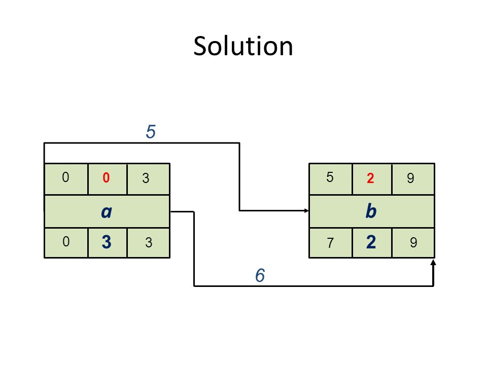 Solution a 0 3 0 0 3 3 b 5 92 7 9 2 5 6