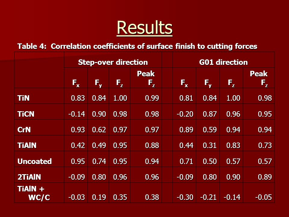 Results Table 4: Correlation coefficients of surface finish to cutting forces Step-over direction G01 direction FxFxFxFx FyFyFyFy FzFzFzFz Peak F z Fx
