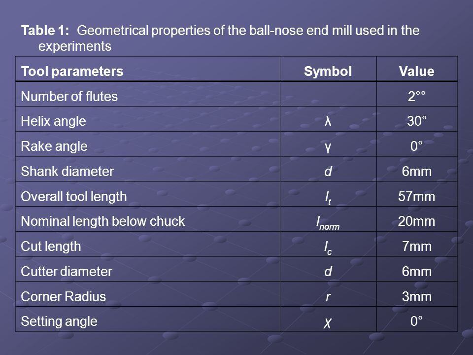 Table 1: Geometrical properties of the ball-nose end mill used in the experiments Tool parametersSymbolValue Number of flutes 2°° Helix angleλ30° Rake