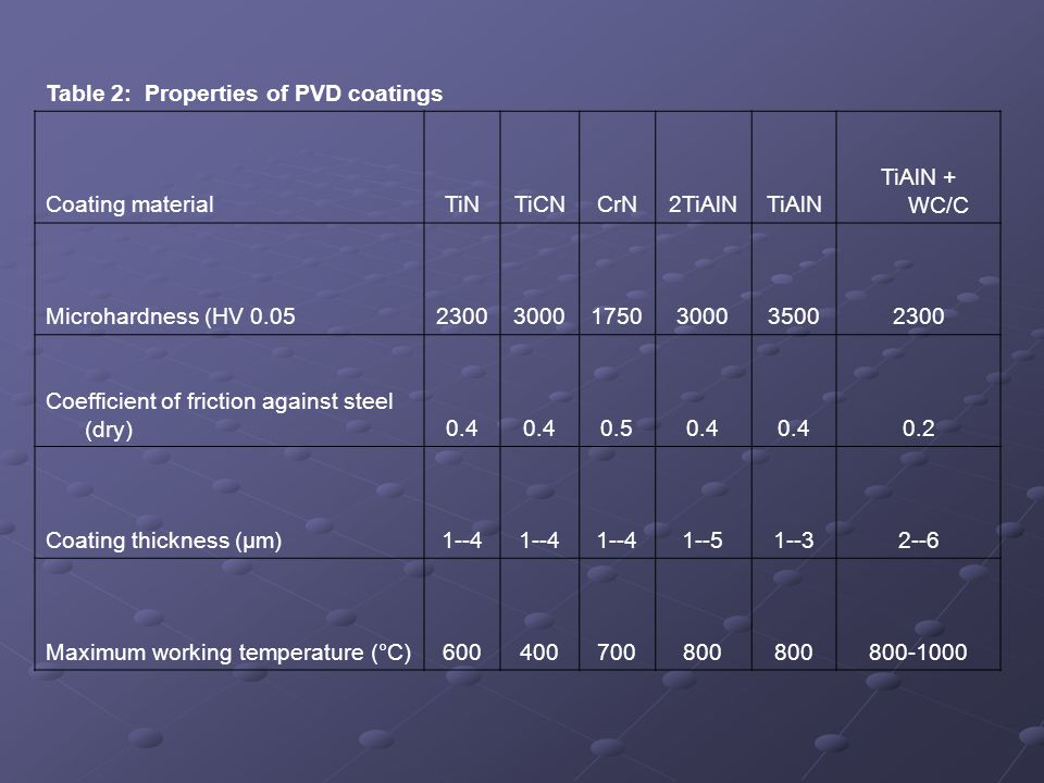 Table 2: Properties of PVD coatings Coating materialTiNTiCNCrN2TiAlNTiAlN TiAlN + WC/C Microhardness (HV 0.05230030001750300035002300 Coefficient of f