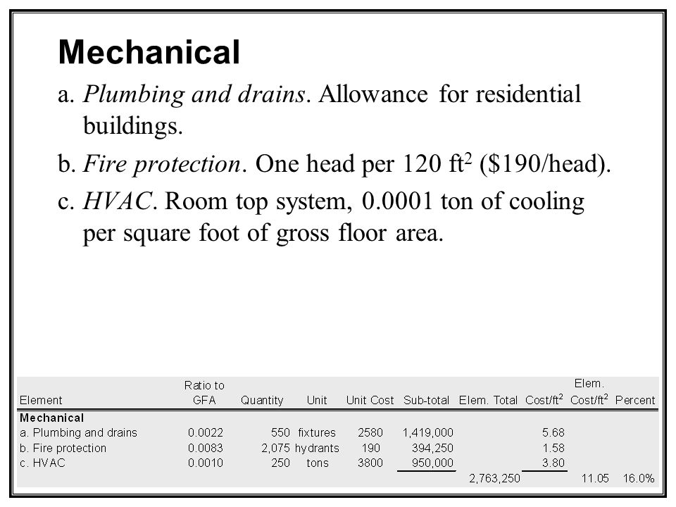Mechanical a.Plumbing and drains. Allowance for residential buildings.