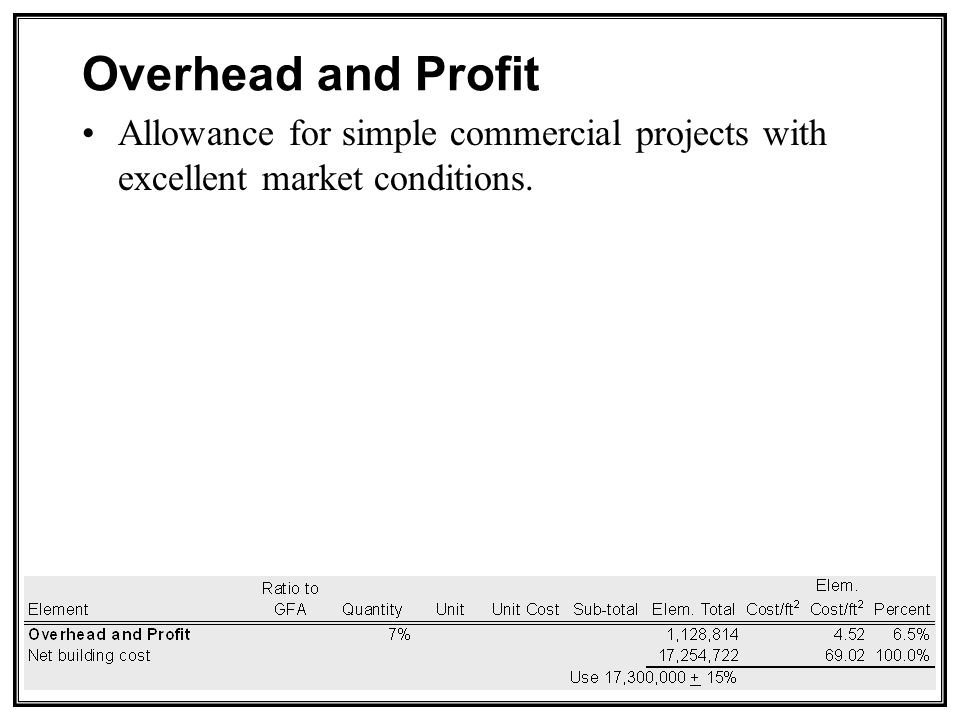 Overhead and Profit Allowance for simple commercial projects with excellent market conditions.
