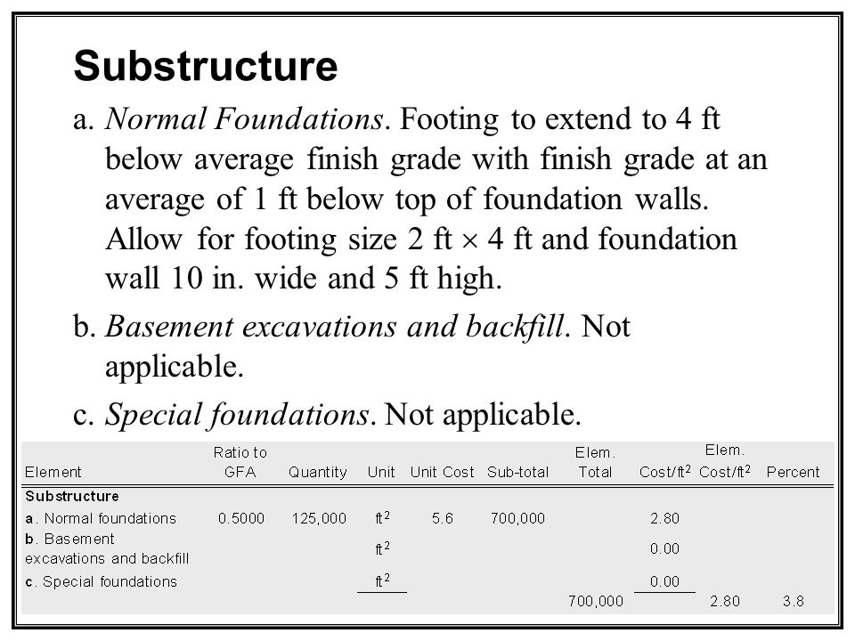 Substructure a.Normal Foundations.
