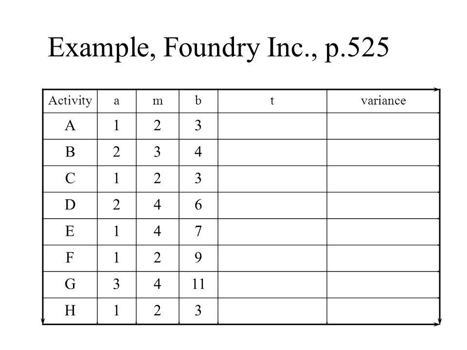 Example, Foundry Inc., p.525 Activityambtvariance A123 B234 C123 D246 E147 F129 G3411 H123