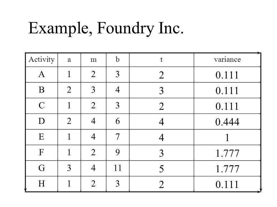 Example, Foundry Inc. Activityambtvariance A123 20.111 B234 3 C123 2 D246 40.444 E147 41 F129 31.777 G3411 51.777 H123 20.111