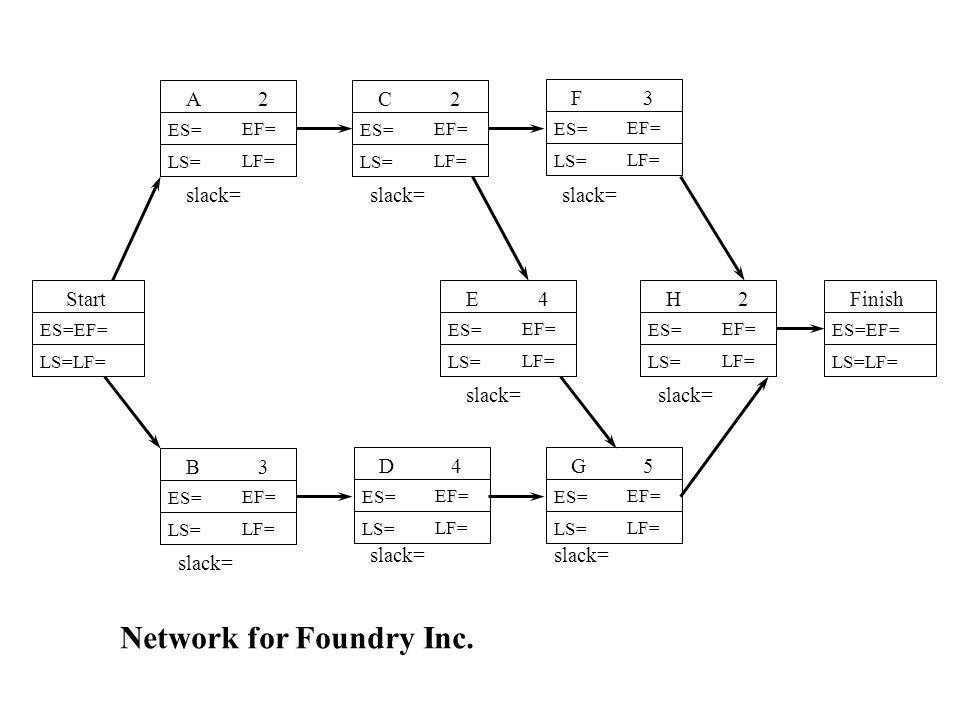 H2 ES= LS= EF= LF= A2 ES= LS= EF= LF= B3 ES= LS= EF= LF= F3 ES= LS= EF= LF= G5 ES= LS= EF= LF= ES=EF= LS=LF= ES=EF= LS=LF= StartFinish slack= Network