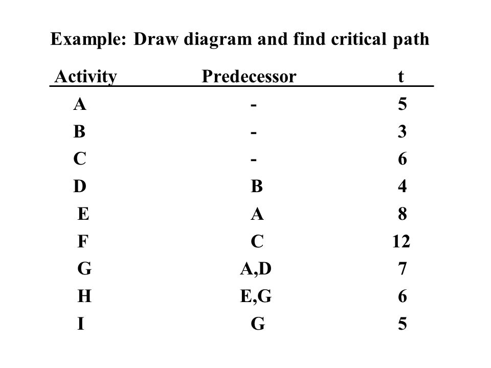 Example: Draw diagram and find critical path ActivityPredecessort A-5 B-3 C-6 DB4 EA8 FC 12 G A,D7 H E,G6 IG5