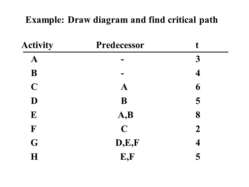 Example: Draw diagram and find critical path ActivityPredecessort A-3 B-4 CA6 DB5 E A,B8 FC2 G D,E,F4 H E,F5