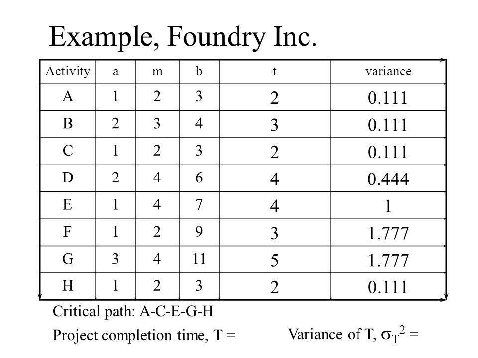 Example, Foundry Inc. Activityambtvariance A123 20.111 B234 3 C123 2 D246 40.444 E147 41 F129 31.777 G3411 51.777 H123 20.111 Critical path: A-C-E-G-H