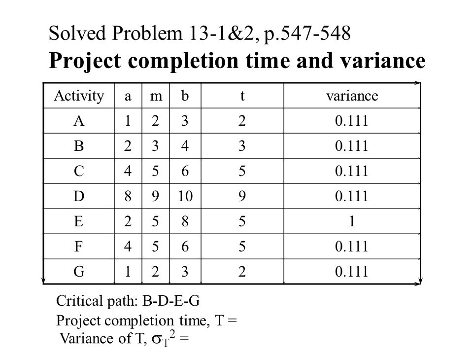 Solved Problem 13-1&2, p.547-548 Project completion time and variance Activityambtvariance A12320.111 B2343 C4565 D891090.111 E25851 F4565 G1232 Criti