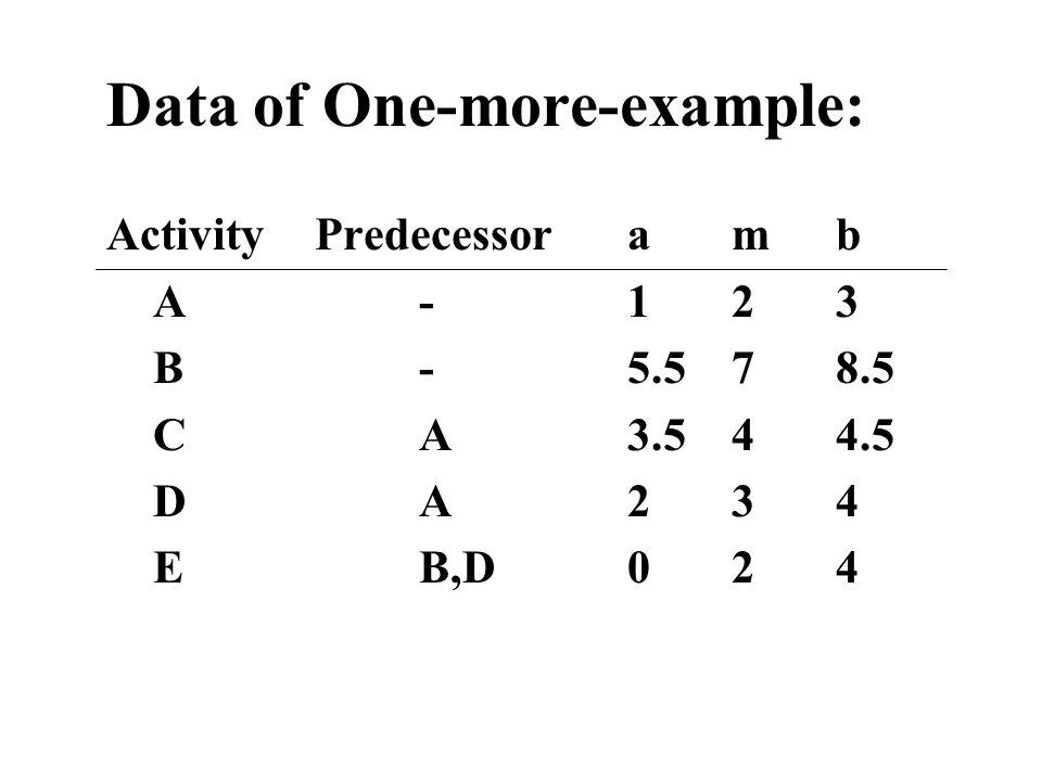 Data of One-more-example: ActivityPredecessoramb A-123 B-5.578.5 CA3.544.5 DA234 EB,D024