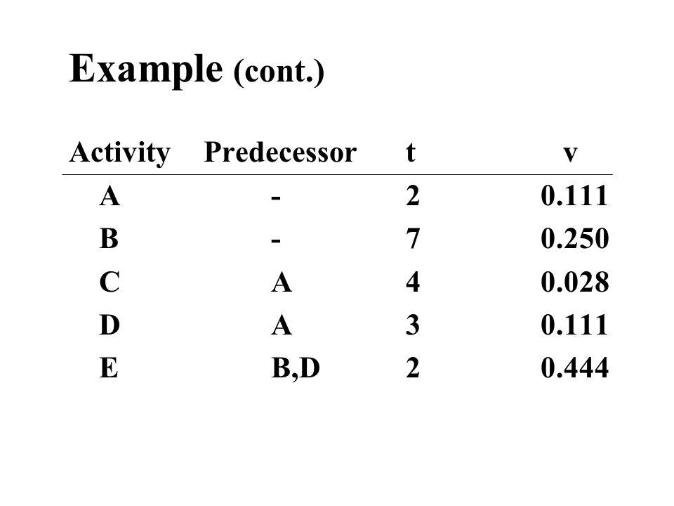Example (cont.) ActivityPredecessort v A-20.111 B-70.250 CA40.028 DA30.111 EB,D20.444