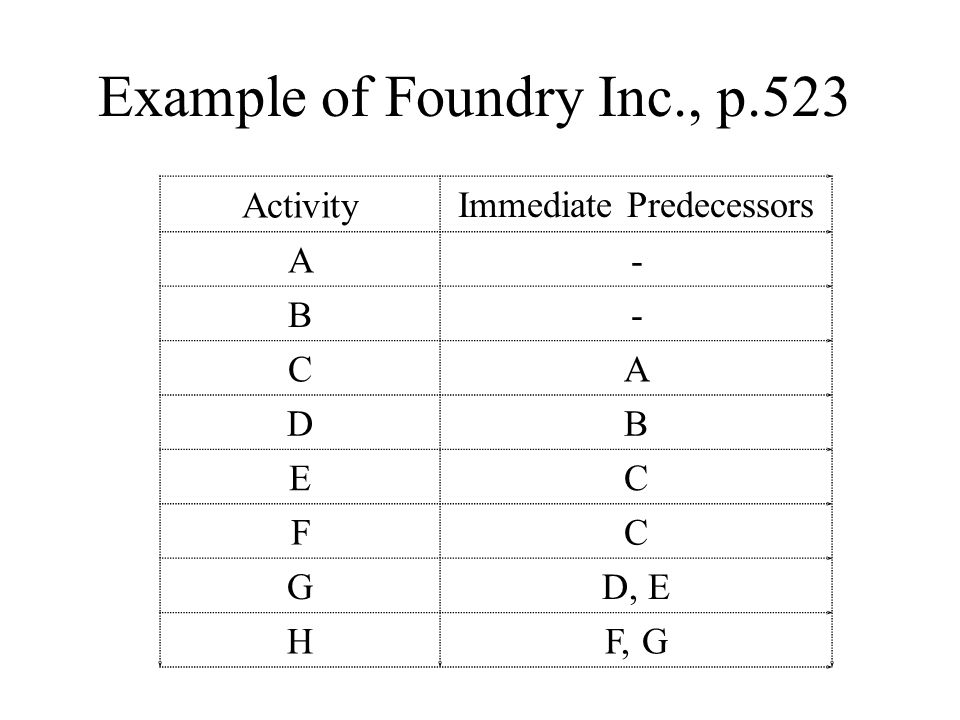 Example of Foundry Inc., p.523 Activity Immediate Predecessors A- B- CA DB EC FC GD, E HF, G