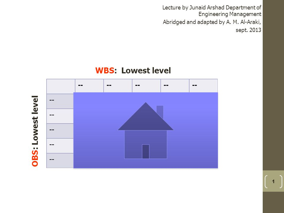 1 Lecture by Junaid Arshad Department of Engineering Management Abridged and adapted by A. M. Al-Araki, sept. 2013 WBS: Lowest level OBS: Lowest level