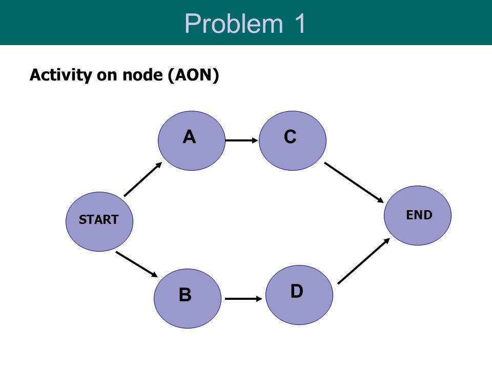 Problem 1 Activity on node (AON) D CA B START END