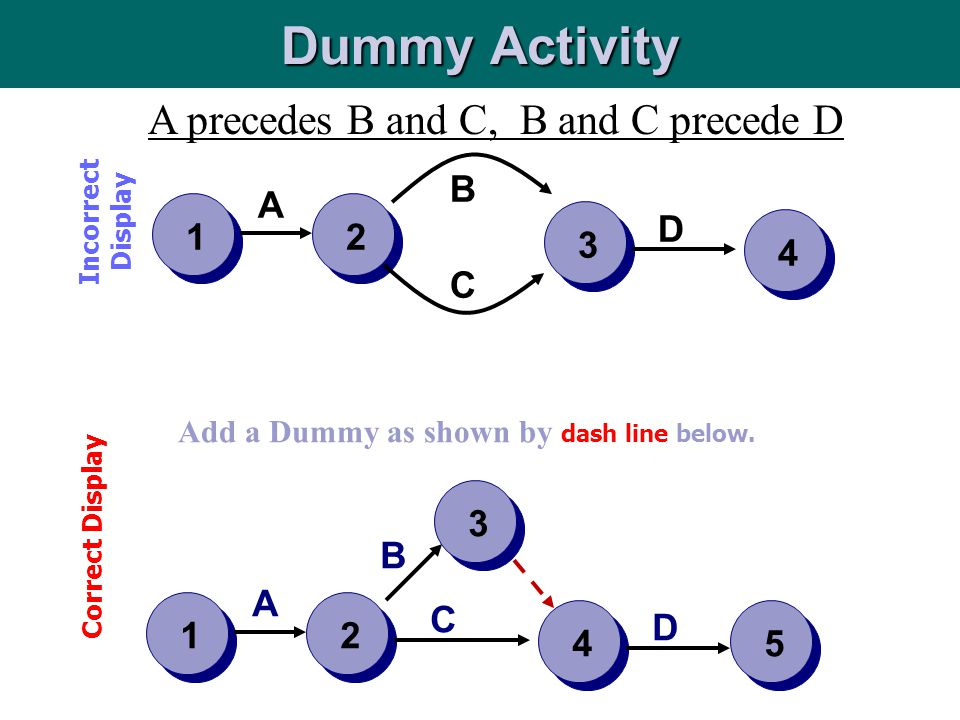 231 A C B D A precedes B and C, B and C precede D 4 Dummy Activity Incorrect Display 2 4 1 A C B D 3 5 Add a Dummy as shown by dash line below. Correc