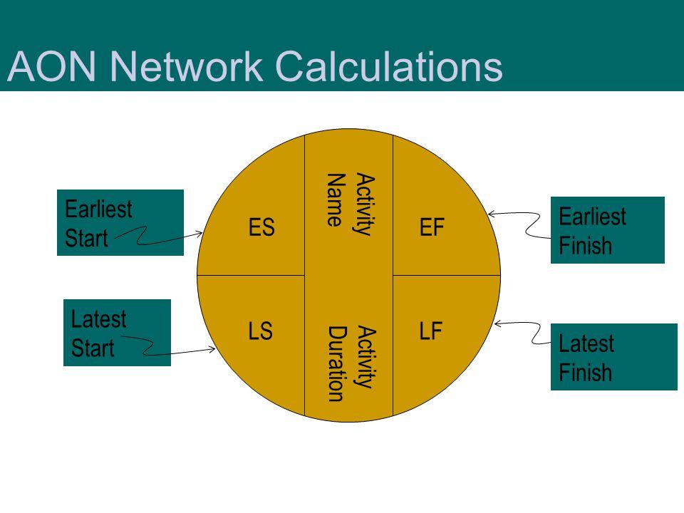 Latest Finish ES LS EF LF Earliest Finish Latest Start Earliest Start Activity Name Activity Duration AON Network Calculations
