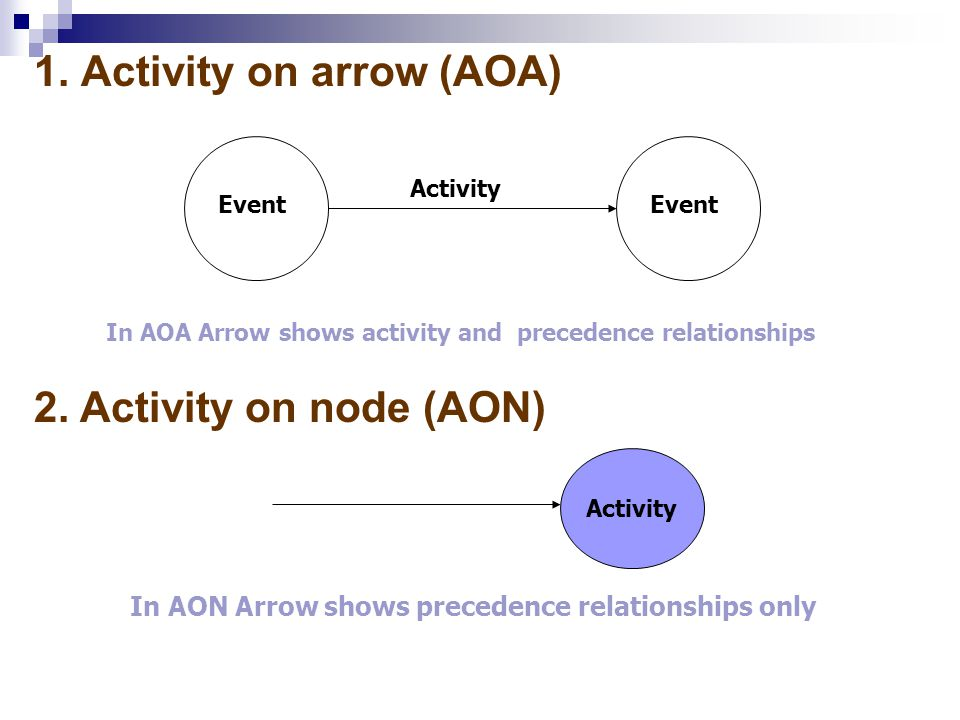 1. Activity on arrow (AOA) Activity Event In AOA Arrow shows activity and precedence relationships 2. Activity on node (AON) Node In AON Arrow shows p