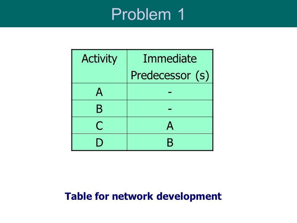 Problem 1 ActivityImmediate Predecessor (s) A- B- CA DB Table for network development
