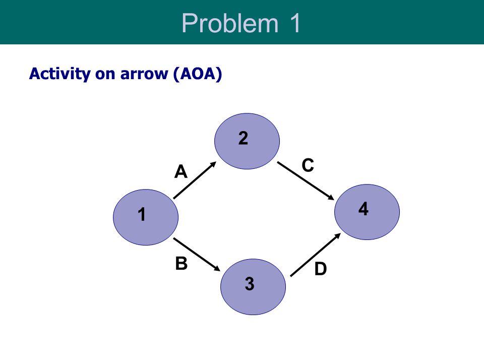 Problem 1 13 A C B D 24 Activity on arrow (AOA)