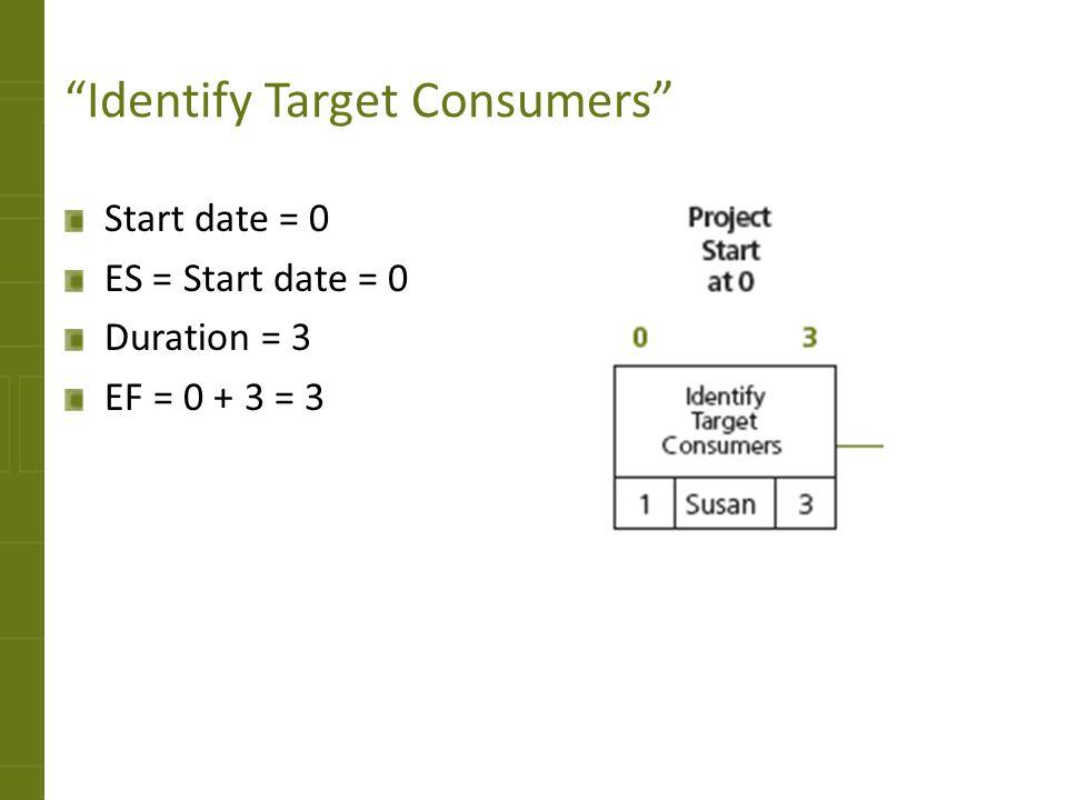 Identify Target Consumers Start date = 0 ES = Start date = 0 Duration = 3 EF = 0 + 3 = 3