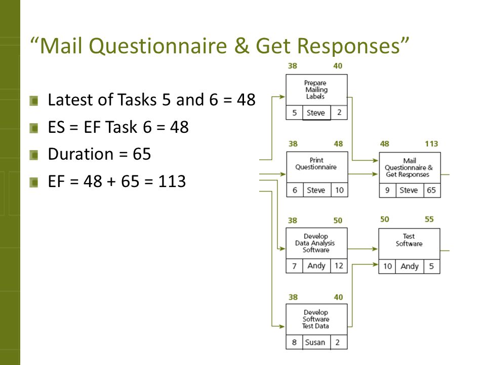 Mail Questionnaire & Get Responses Latest of Tasks 5 and 6 = 48 ES = EF Task 6 = 48 Duration = 65 EF = 48 + 65 = 113