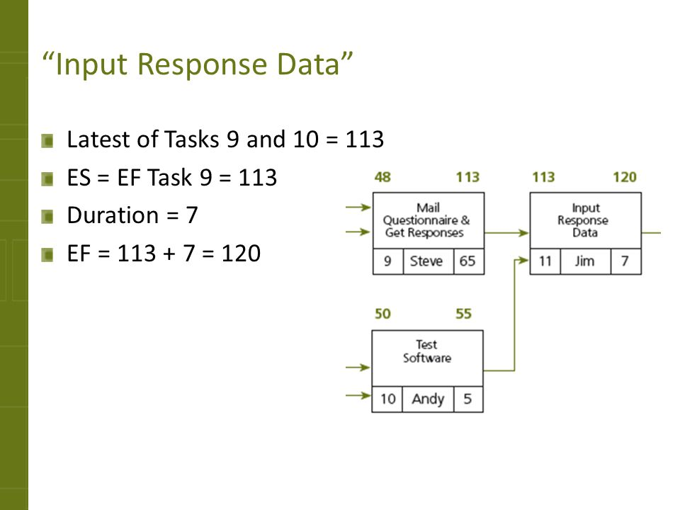 Input Response Data Latest of Tasks 9 and 10 = 113 ES = EF Task 9 = 113 Duration = 7 EF = 113 + 7 = 120