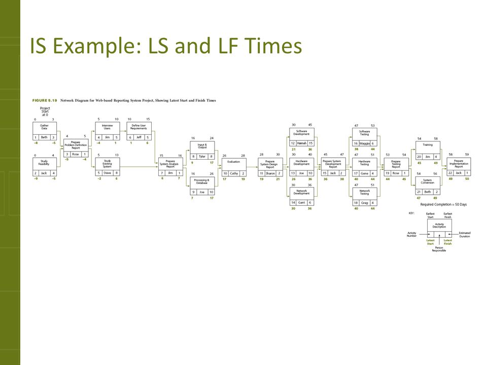 IS Example: LS and LF Times