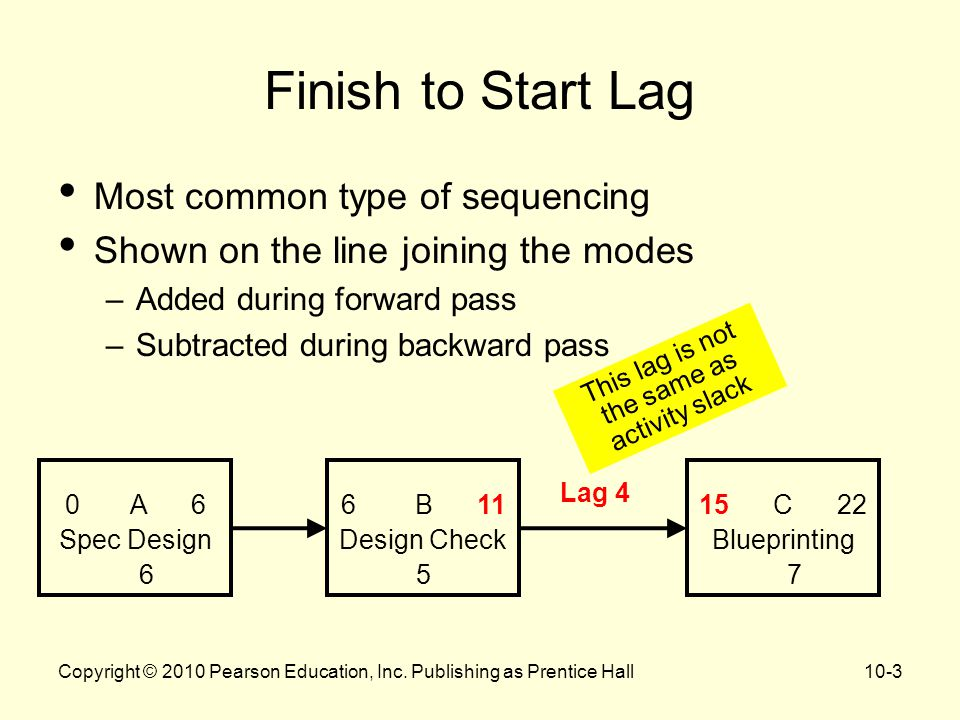 Finish to Start Lag Most common type of sequencing Shown on the line joining the modes –Added during forward pass –Subtracted during backward pass 0 A 6 Spec Design 6 6 B 11 Design Check 5 15 C 22 Blueprinting 7 Lag 4 This lag is not the same as activity slack Copyright © 2010 Pearson Education, Inc.