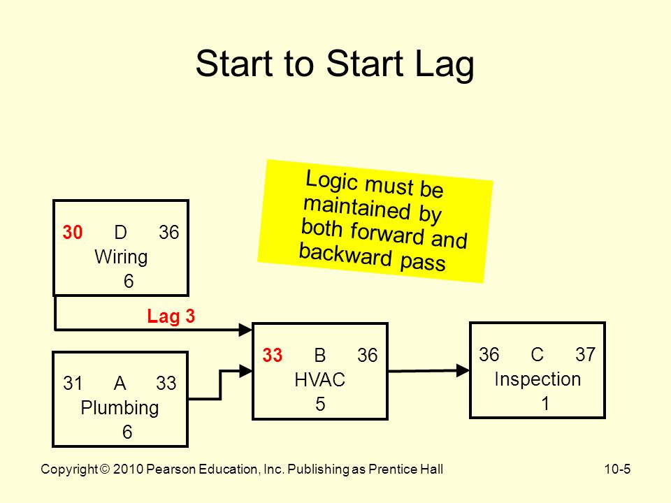 Start to Start Lag Logic must be maintained by both forward and backward pass Copyright © 2010 Pearson Education, Inc.
