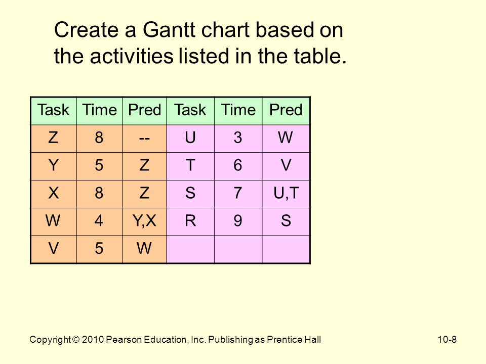 Create a Gantt chart based on the activities listed in the table.