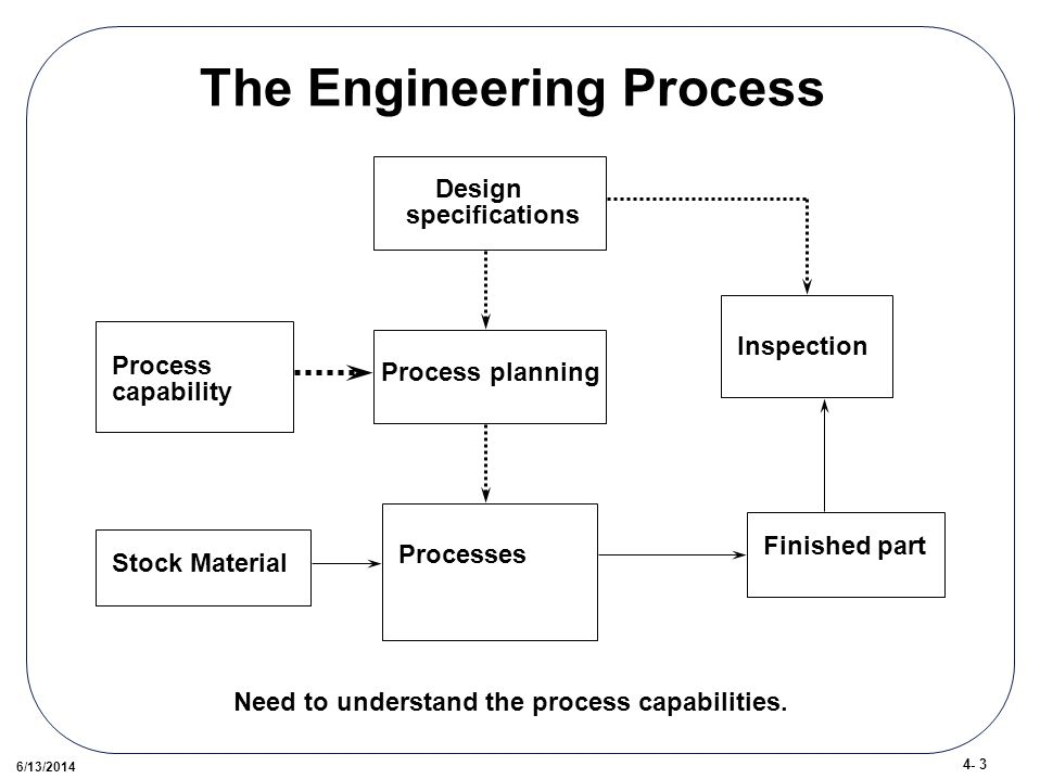 4- 3 6/13/2014 The Engineering Process Stock Material Processes Finished part Design specifications Process planning Process capability Inspection Need to understand the process capabilities.