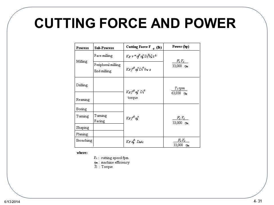 /13/2014 CUTTING FORCE AND POWER