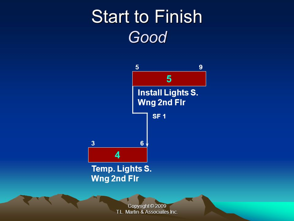 Copyright © 2009 T.L.Martin & Associates Inc. Start to Finish Bad 3 3 57 68 SF 4 Install Lights S.