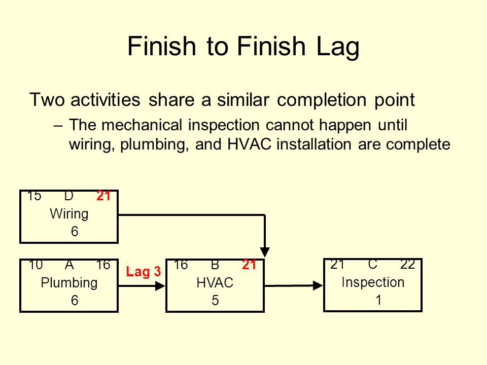 Finish to Finish Lag Two activities share a similar completion point –The mechanical inspection cannot happen until wiring, plumbing, and HVAC installation are complete 10 A 16 Plumbing 6 16 B 21 HVAC 5 21 C 22 Inspection 1 15 D 21 Wiring 6 Lag 3