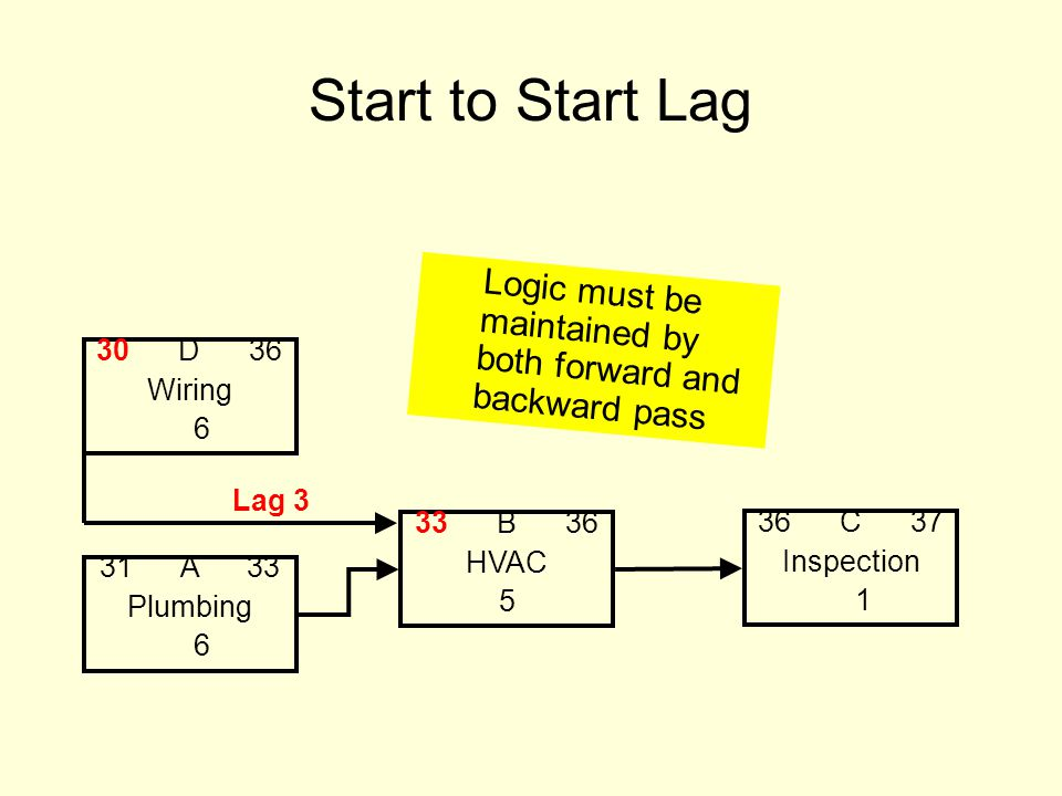 Start to Start Lag 31 A 33 Plumbing 6 33 B 36 HVAC 5 36 C 37 Inspection 1 30 D 36 Wiring 6 Lag 3 Logic must be maintained by both forward and backward pass
