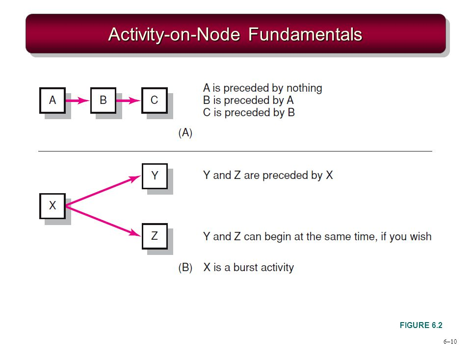 6–10 Activity-on-Node Fundamentals FIGURE 6.2