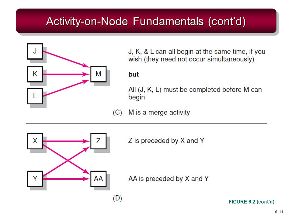 6–11 Activity-on-Node Fundamentals (contd) FIGURE 6.2 (contd)