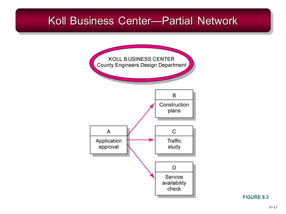6–13 Koll Business CenterPartial Network FIGURE 6.3