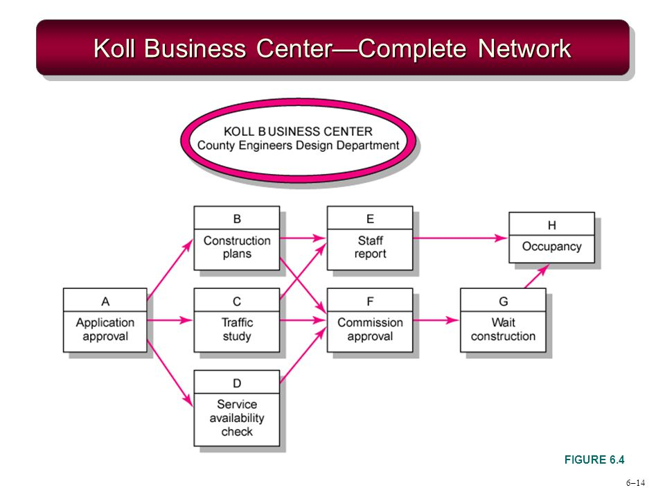 6–14 Koll Business CenterComplete Network FIGURE 6.4