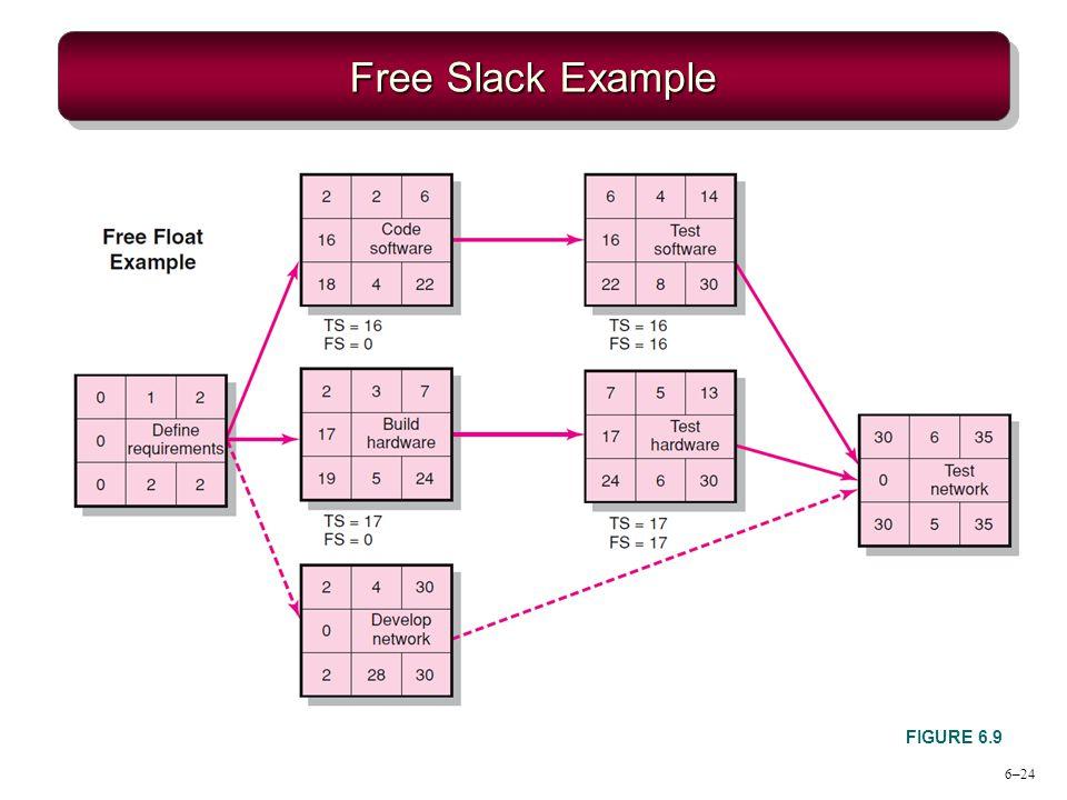 6–24 Free Slack Example FIGURE 6.9