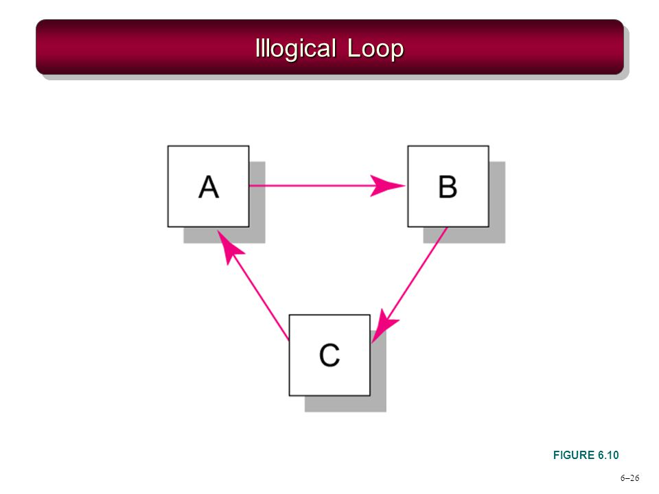 6–26 Illogical Loop FIGURE 6.10