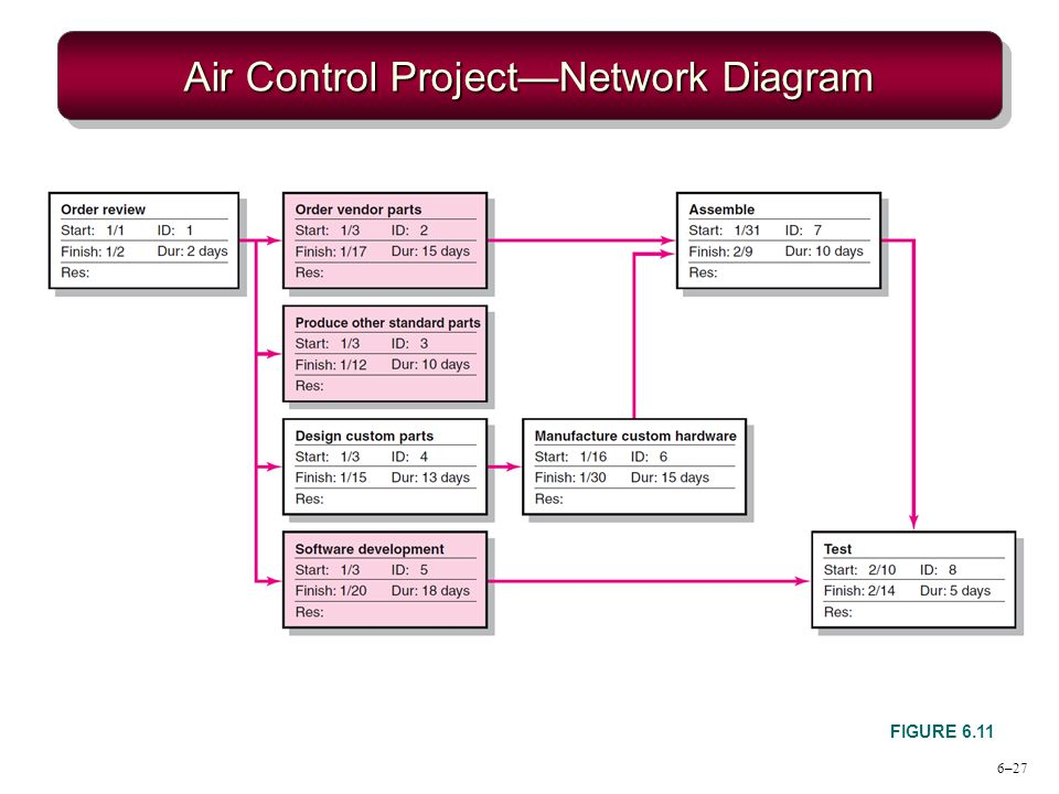 6–27 Air Control ProjectNetwork Diagram FIGURE 6.11