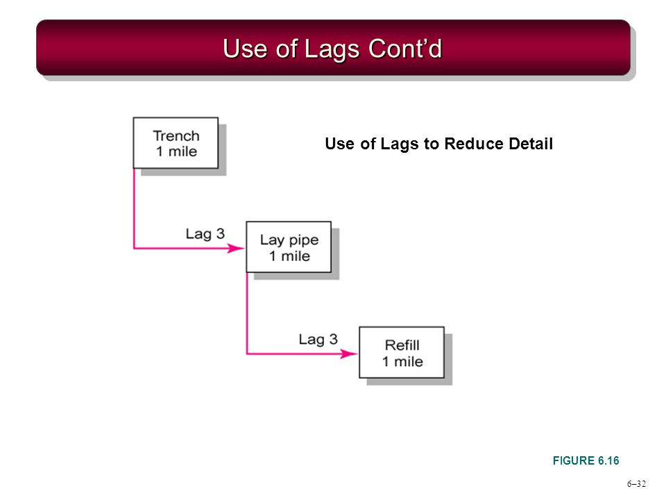 6–32 Use of Lags Contd FIGURE 6.16 Use of Lags to Reduce Detail