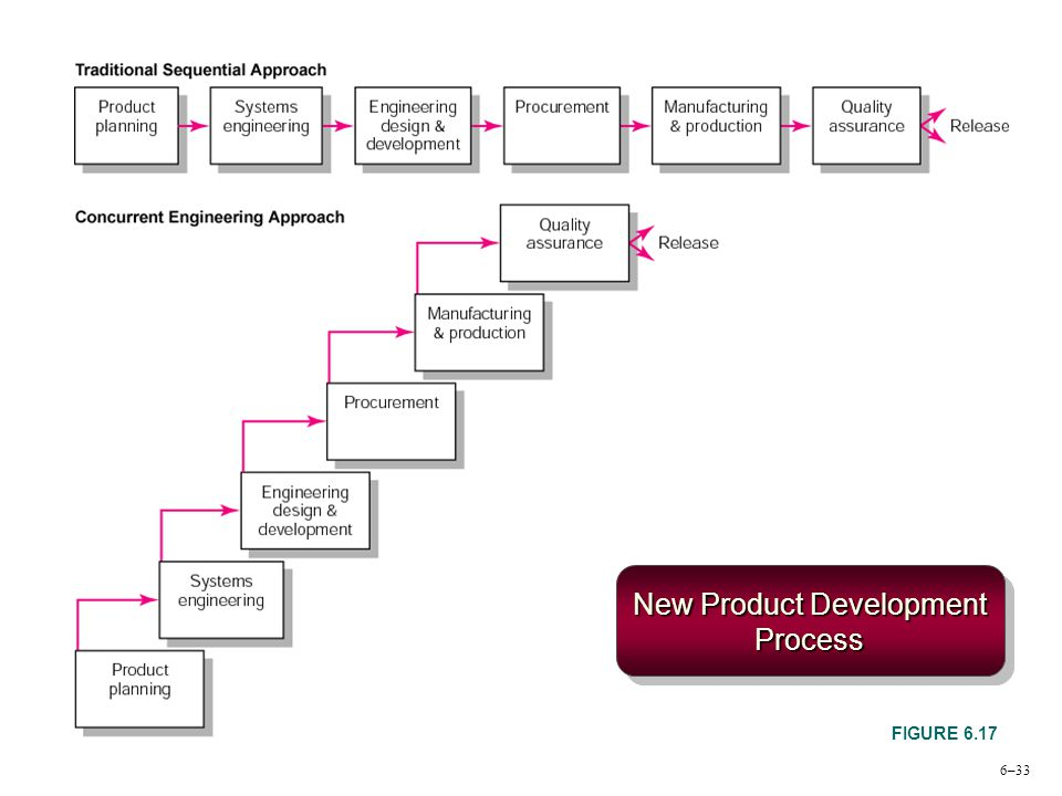 6–33 New Product Development Process FIGURE 6.17