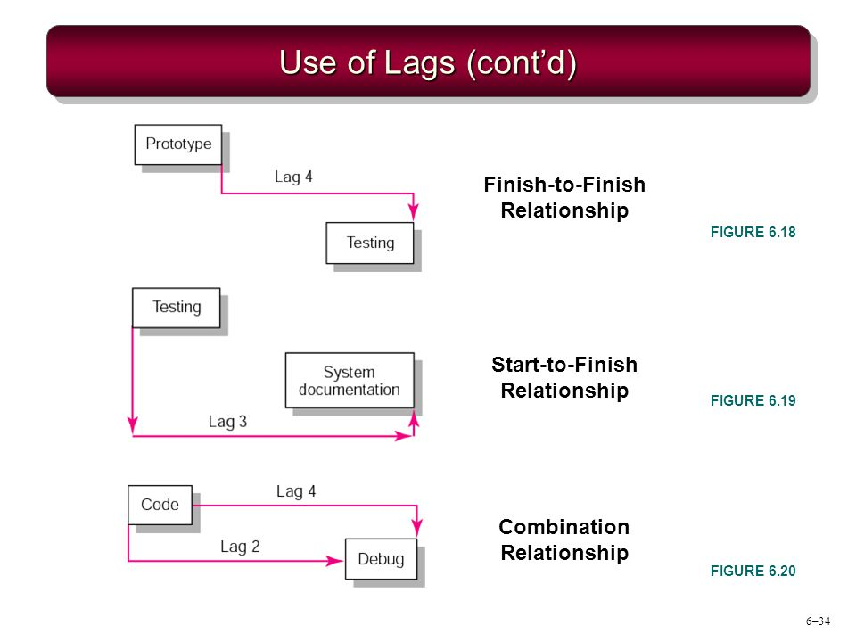 6–34 Use of Lags (contd) FIGURE 6.18 FIGURE 6.19 FIGURE 6.20 Finish-to-Finish Relationship Start-to-Finish Relationship Combination Relationship
