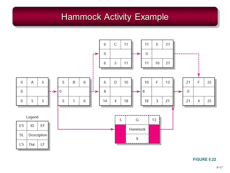 6–37 Hammock Activity Example FIGURE 6.22