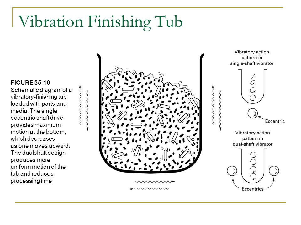 Vibration Finishing Tub FIGURE 35-10 Schematic diagram of a vibratory-finishing tub loaded with parts and media. The single eccentric shaft drive prov